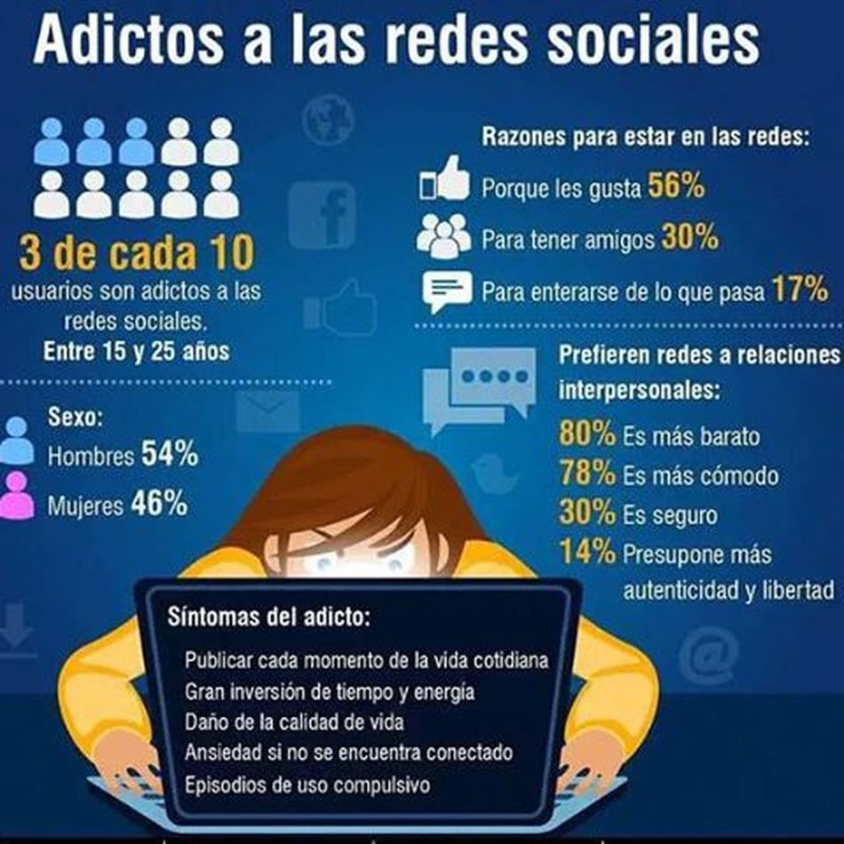 ¿Eres adicto a las RedesSociales ? Sabías que tres de cada diez usuarios lo son, te lo muestro en una Infografía Socialmedia