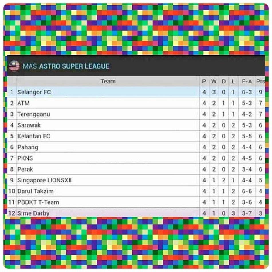 No. 4 in the current Malaysia's Super League standing. Ngapsayot Sarawak Gb13 Encangsarawakencang .