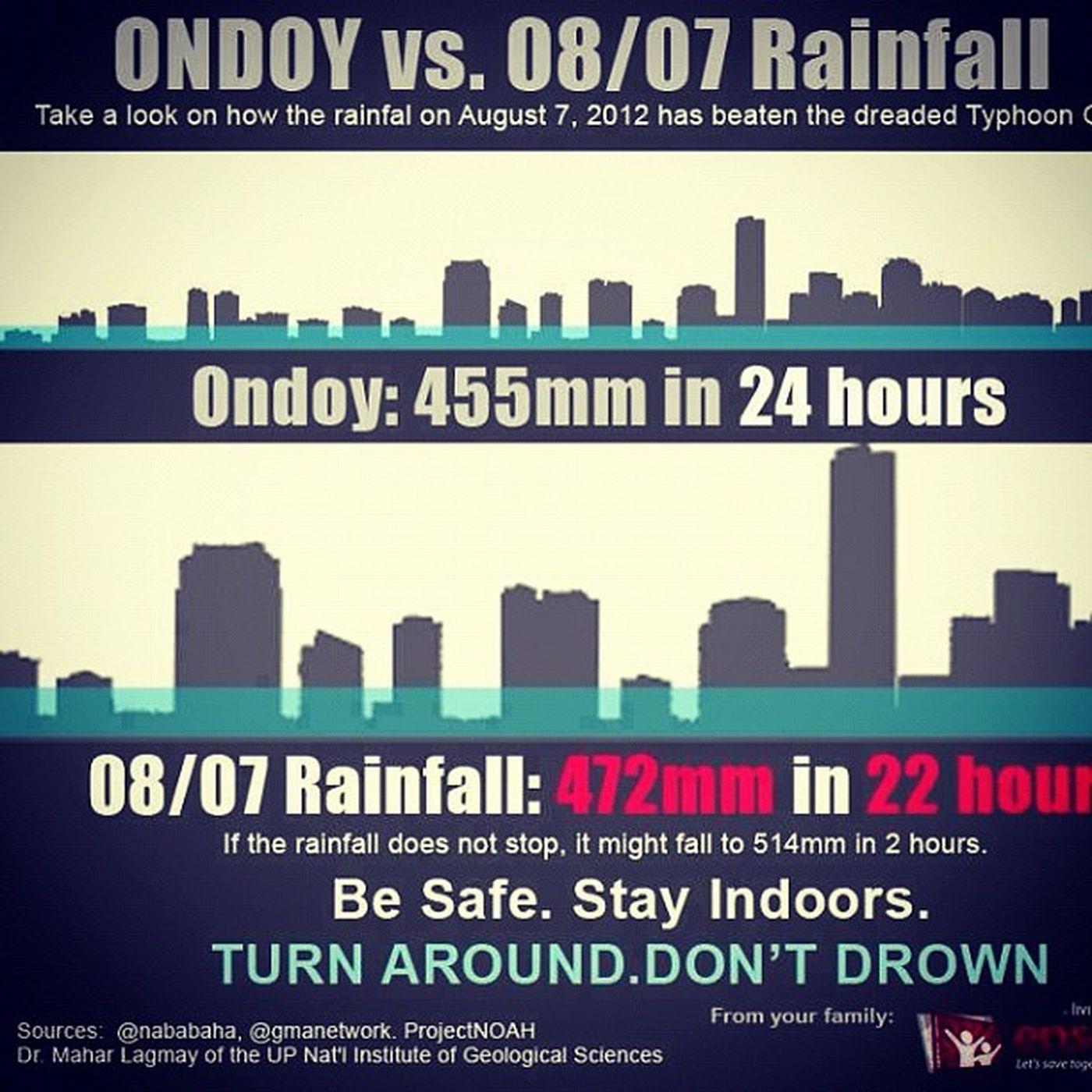 Typhoon Ondoy vs august Rainfall Disaster storm warning flooded flood pray philippines pilipinas manila ig igers igdaily igersmanila
