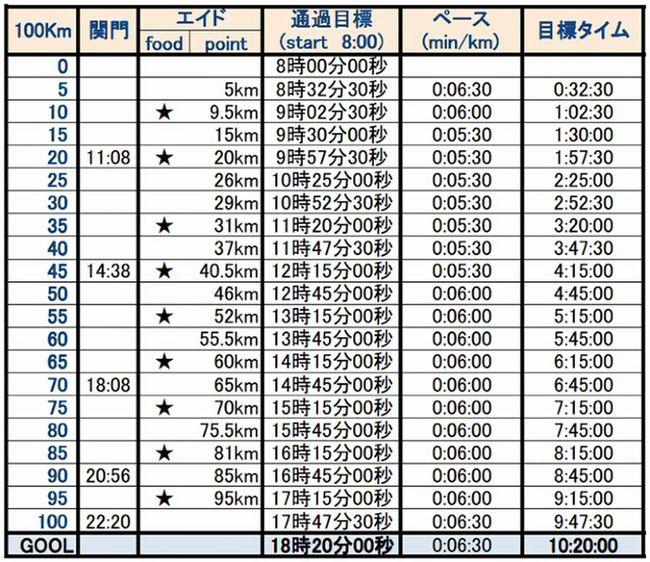 Run 100kマラソン挑戦 東京柴又100k マラソン