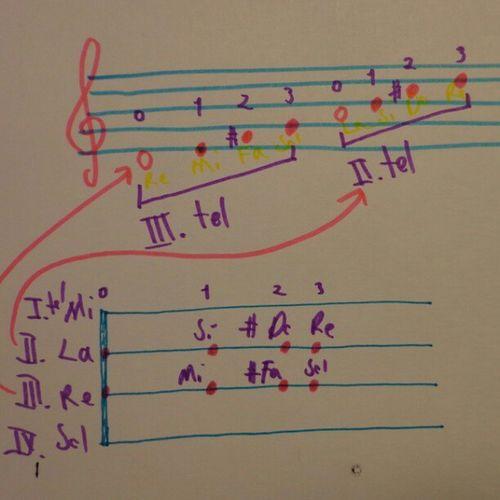 ViolinNotes Violin Note Keman Nota yerleri Gfarukunal KemanOkulu ViolinSchool