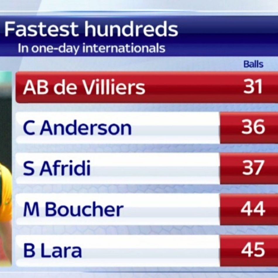 ABDeVilliers , absolutely awesome innings! 31-ball hundred from AB vs WestIndies today is the Fastest ODI hundred. SAvsWI
