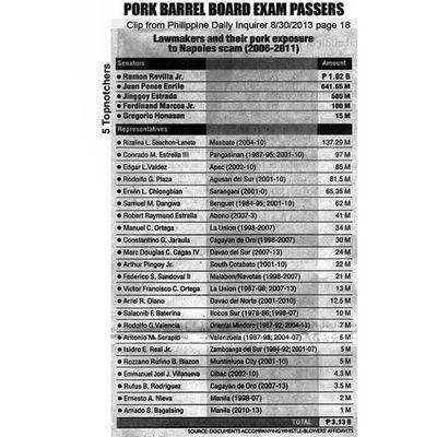 The Philippine Board of Pork Barrel and Scammers has announced its Topnotchers!!! Pdaf Porkbarrel Porkbarrelscam Shameofthenation millionpeoplemarch killthepork scrappdaf
