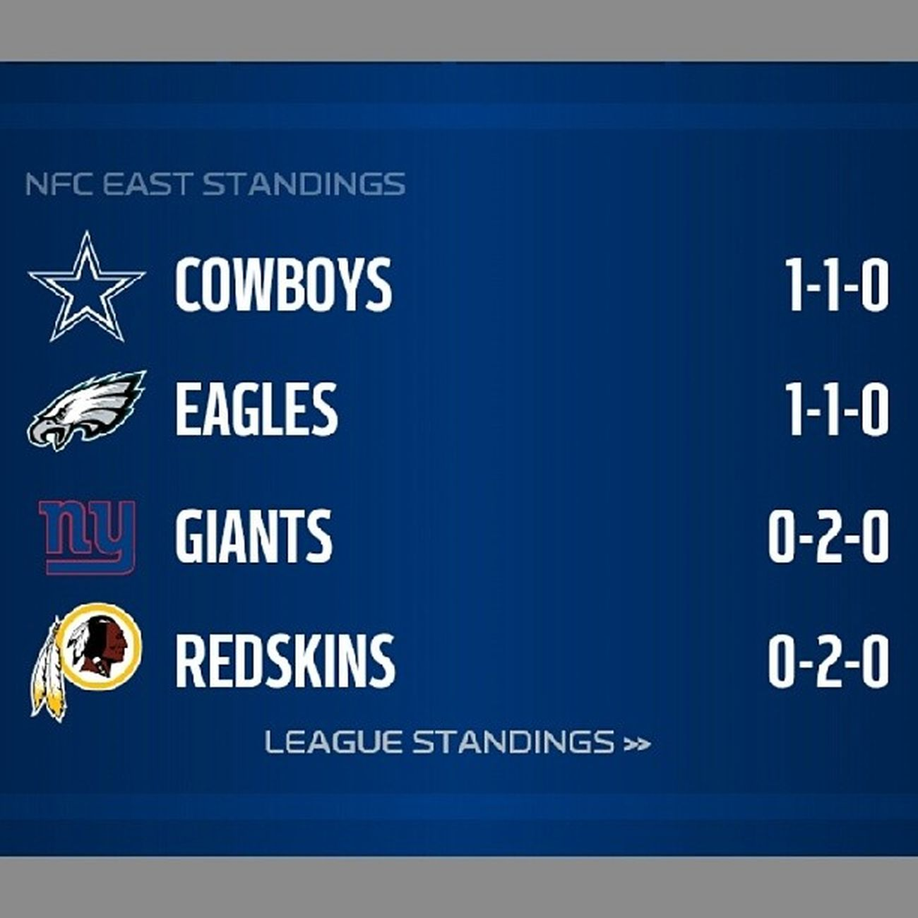 In other NFCEast news... HowBoutThemCowboys
