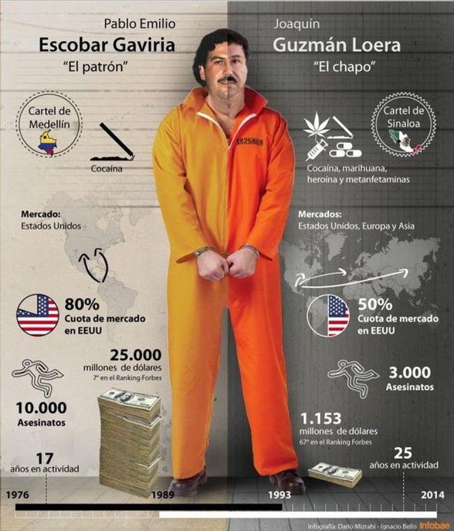 El Capo Escobar Vs