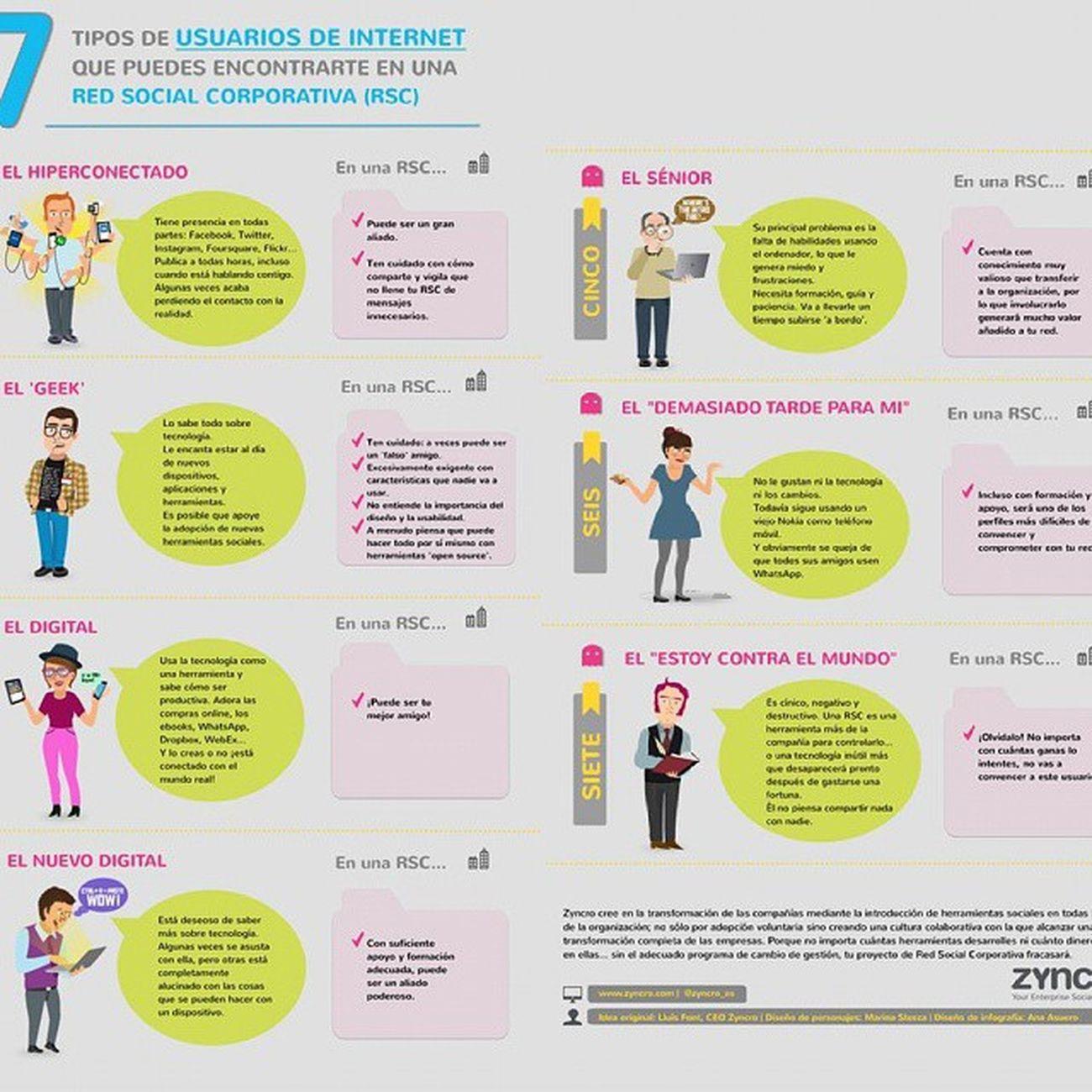 En esta infografía te muestro qué tipos de usuarios puedes encontrarte en una red social corporativa? Infografía CommunityManager