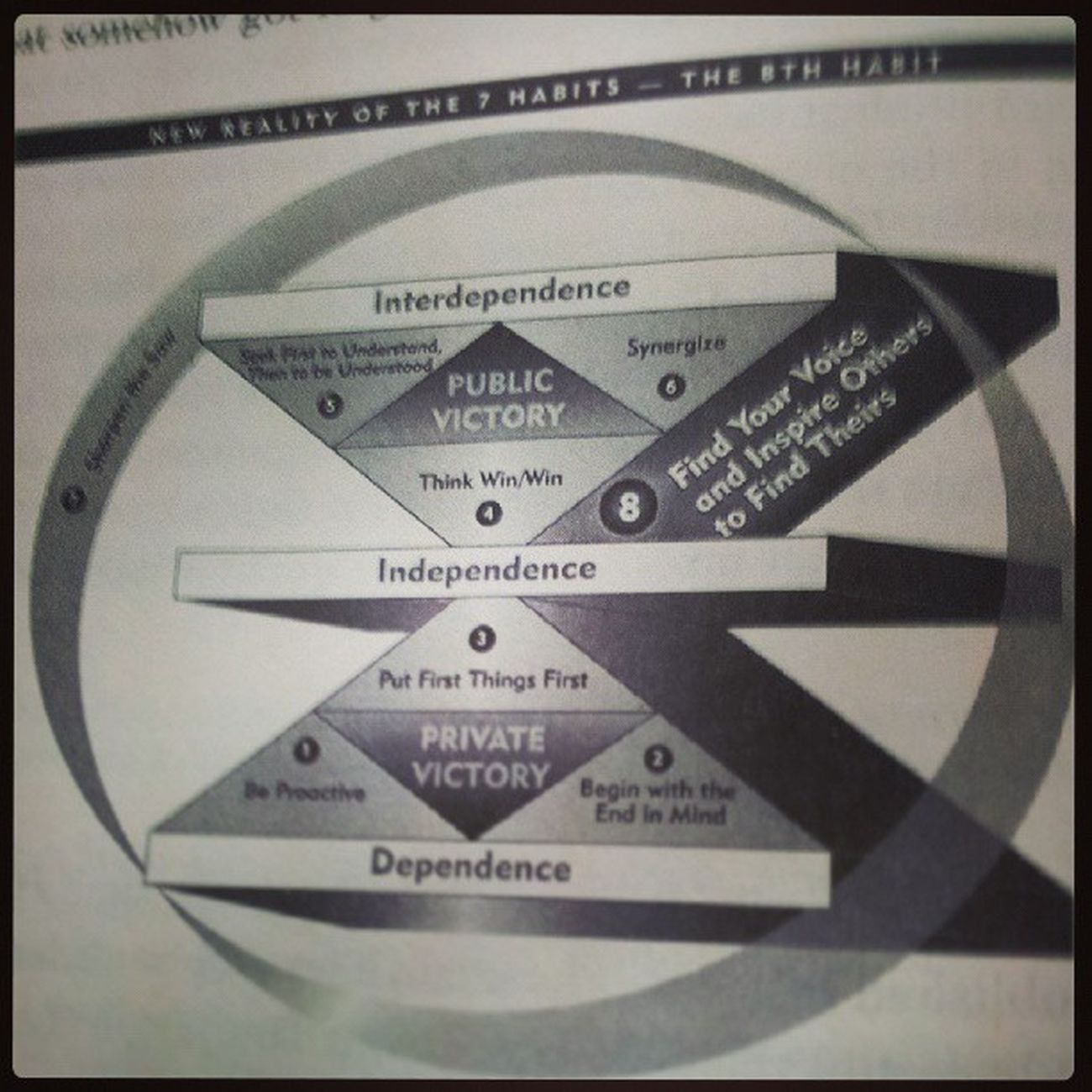 New reality of the 7 habits - the 8th habit StephenCovey