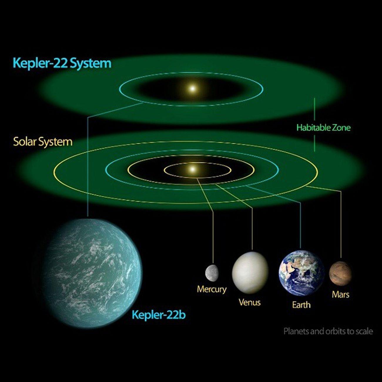 Diaagrams of the new earth. NASA NewEarth Diaagrams Follow4follow followforfollowlikeforlikelike4like