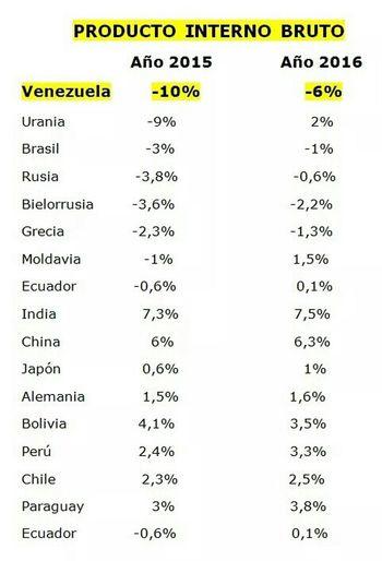 FMI. Países peor desempeño. Producto Interno Bruto (PIB) año 2015 - año 2016. Venezuela año 2015 -10%. Año 2016 -6%. Taking Photos Woiworld_resto Insta_ve Venezuelacambia Venezuelaunida VenezuelaDespierta LosVenezolanosPuedenVivirMejor VenezuelaMuereTuCallas
